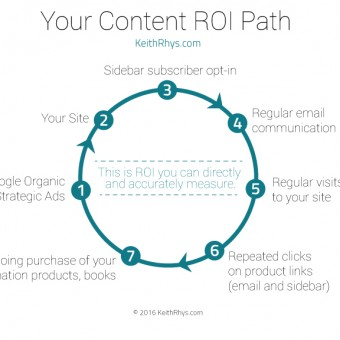 Content ROI Path Diagram