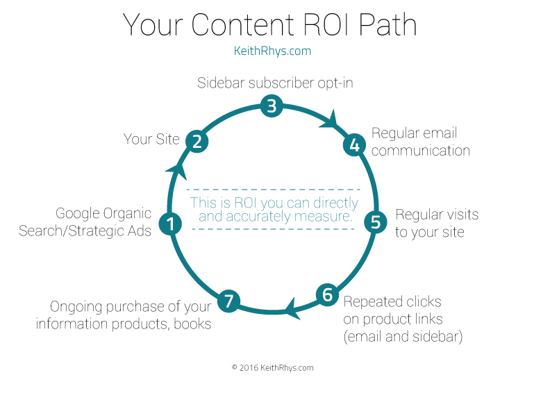 YourContentROIPathDiagram_ (1)