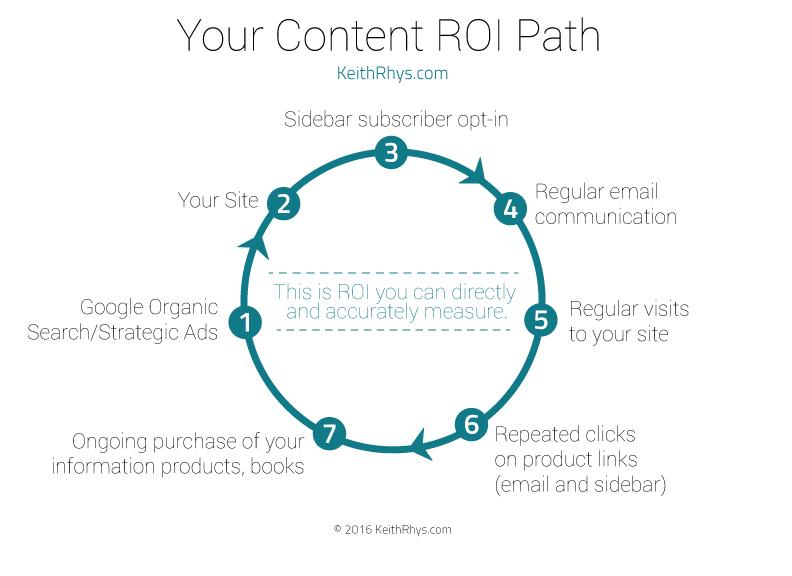 Content ROI Path Diagram
